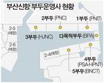 부산신항 운영 통합 추진에 국적운영사 경영 위기 호소