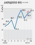 백신 기대감에 소비심리 두 달째 상승, 부산 2월 지수는 전달 대비 0.9P 하락