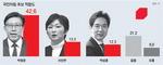 박형준 첫 40%대…박성훈 막판 탄력