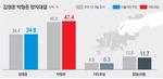 박형준 47.4% 김영춘과 13%P차
