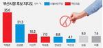 가덕법 통과 직후, 박형준 35.0% 김영춘 21.3%