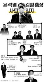 [그래픽]윤석열 검찰총장 사퇴일지