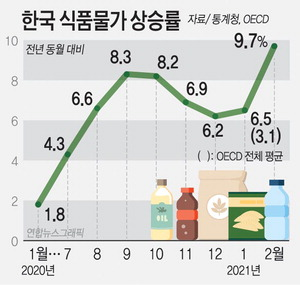 펄쩍 뛴 밥상물가…OECD 네 번째로 많이 올랐다