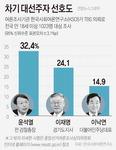 윤석열 사퇴효과? 지지율 수직 상승