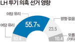 'LH 사태' 야당에 호재 55.7%…여당, 선거기간 역풍 극복 관건