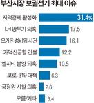 전 연령 '지역경제 활성화' 우선…2040 부동산·5070 性비위 중시