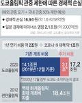 일본 자국 관중도 50%로 제한 검토…물 건너간 올림픽 특수