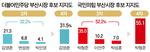 LH사태 '후폭풍'…김영춘 31.5%, 박형준 55.1%