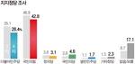 지지정당 없음·모름 8.7%(3차 조사) → 17.1% 껑충