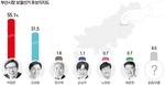 '누가 당선될 것 같나' 김영춘 26.1%, 박형준 64.6%