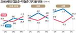 [뉴스 분석] 등돌린 2040…여당 전체 지지층 25%가 '박형준 당선' 점쳐