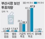 '반드시 투표' 67.9%, 지난 조사보다 4.6%P 늘어
