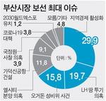 '지역경제 활성화' 29.9% 1위…부동산도 화두