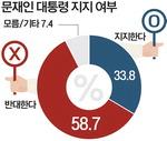 40대 52.1% 문재인 대통령 지지…70대 이상 74.3% 반대
