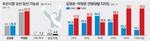 박형준·김영춘 격차 1.6%P↑…당선 가능성 박형준 67.5%, 김영춘 26.9%