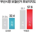 김영춘 32% 박형준 57%…격차 더 벌어졌다