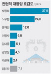 박정희 37.9% 최고, 노무현 24%, 문재인 12% 順