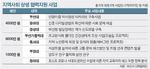 [뉴스 분석] 4-WIN 전략, 생색내기 예산으론 가시적 성과 어려워