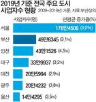 부산경제 제2도시 위상 흔들…사업자 증가율 인천에 뒤져