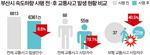 부산 '안전속도 5030' 시행 뒤 보행자 사망 40% 급감