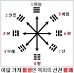 [박기철의 낱말로 푸는 인문생태학]<510> 팔상과 팔괘 : 5000년 역사
