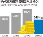 재정 악화에 부산 특별교부세 '반토막'