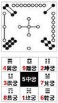 [박기철의 낱말로 푸는 인문생태학]<511> 구궁과 구성 ; 아홉 숫자로 보는 점