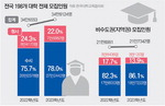 [뉴스 분석] 학생 감소에도 2년 뒤 모집정원 ↑…지역대 한숨 는다