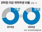 [뉴스 분석] 대학생 87%가 B 이상…코로나 '학점 인플레'