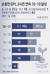 손흥민, 토트넘 첫 두 시즌 연속 '10-10'(리그 16골·10도움)