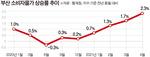 부산 지난달 소비자물가 전년 동월 대비 2.3% 급등…'저물가 → 인플레' 현실화 되나
