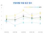[그래픽뉴스]코로나19 블루 20, 30대에 영향 커