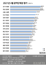 박형준 광역단체장 첫 평가에서 전국 4위