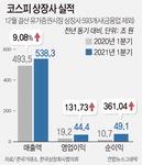코스피 상장사 1분기 순익, 전년비 361% 증가
