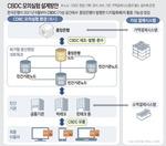 한국은행 CBDC 모의실험…현금 없는 사회 앞당기나