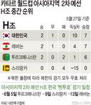 북한, 월드컵 불참 반사효과…벤투호 조 1위 껑충