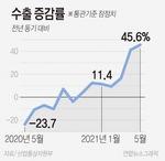 5월 수출액 45%↑…32년 만에 최대폭 상승