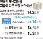"""""""빠르면 휴가철, 늦어도 추석 전""""…여당 '전국민 재난지원금' 본격화"""