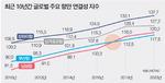 부산항 '항만 연결성 지수' 증가세 둔화