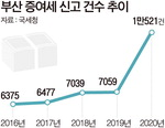 '富 대물림' 작년 부산 증여세 신고 1년새 49% 급증