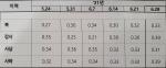 서부산권 집값 상승세…사하구 1억 원 미만 매매 활발