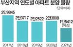 부산 올해 아파트 공급 '뚝'…집값 상승 부채질 우려