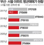 부산-서울 평균 아파트값 5억7000만 원 차이 난다