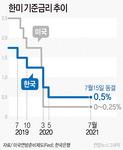 """한은, 기준금리 0.5% 동결…""""코로나 확산 불확실성 잠재"""""""