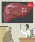 C형간염 97% 완치 가능한데…감염 모르고 방치하다간 간암 된다