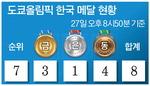 도쿄 올림픽 한국 메달 현황- 27일 오후 8시50분 기준