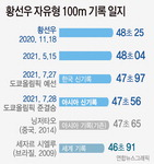 '괴물' 황선우, 자유형 100m 아시아 기록 7년 만에 경신