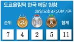 도쿄 올림픽 한국 메달 현황- 28일 오후 8시30분 기준