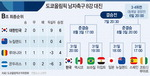 막강 홈팀 일본은 피했다…김학범호, 멕시코와 8강서 격돌