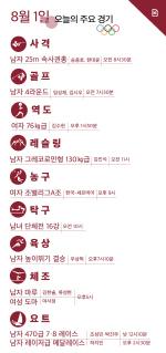 [그래픽] 8월 1일 올림픽 주요경기